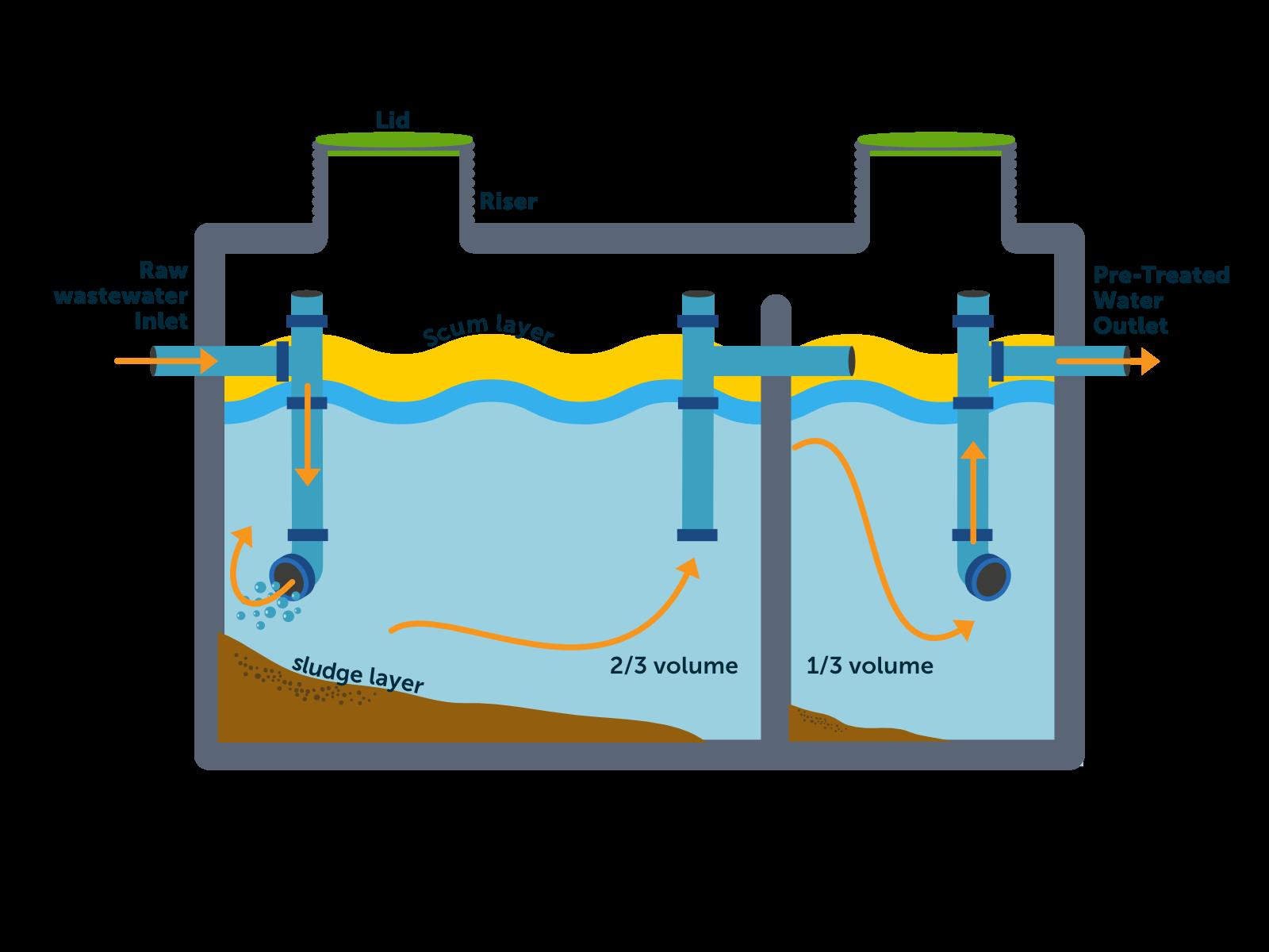 Primary tank diagram